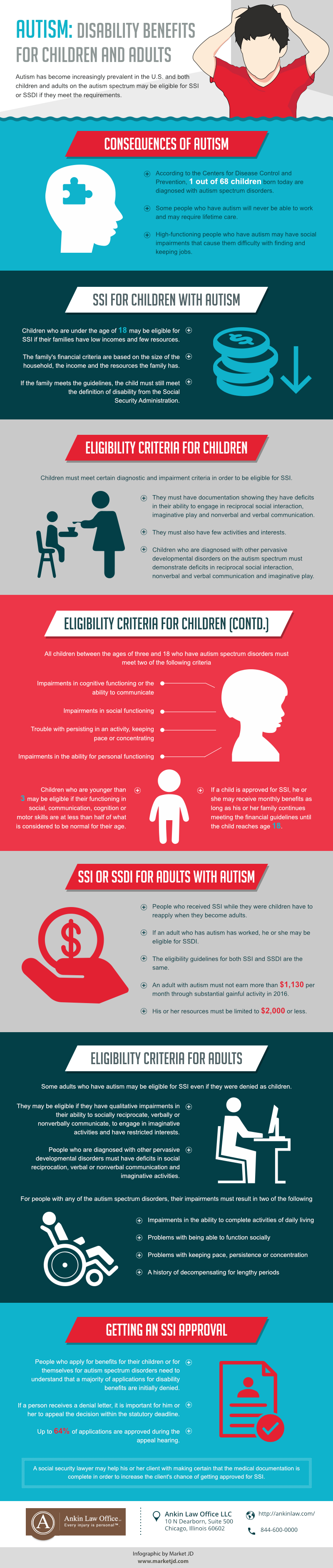 Autism and SSDI Benefits, Social Security Lawyer