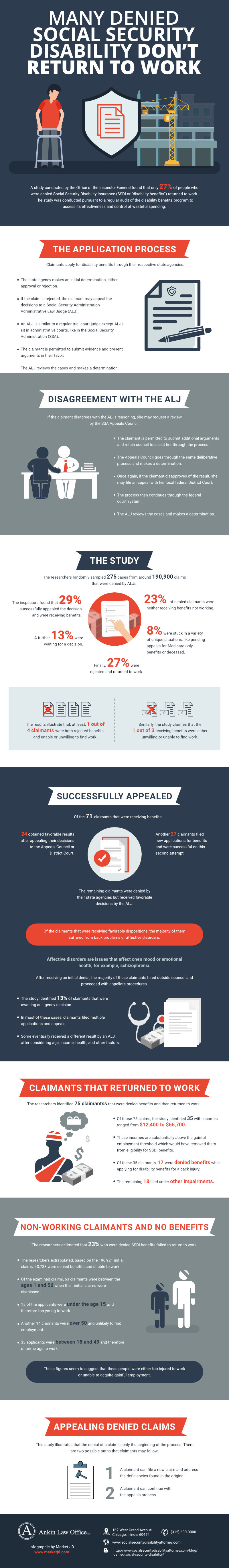 infographic_Returniing to Work After Being Denied Social Security Disability